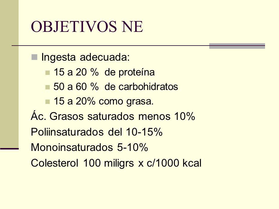 OBJETIVOS NE Ingesta adecuada: Ác. Grasos saturados menos 10%