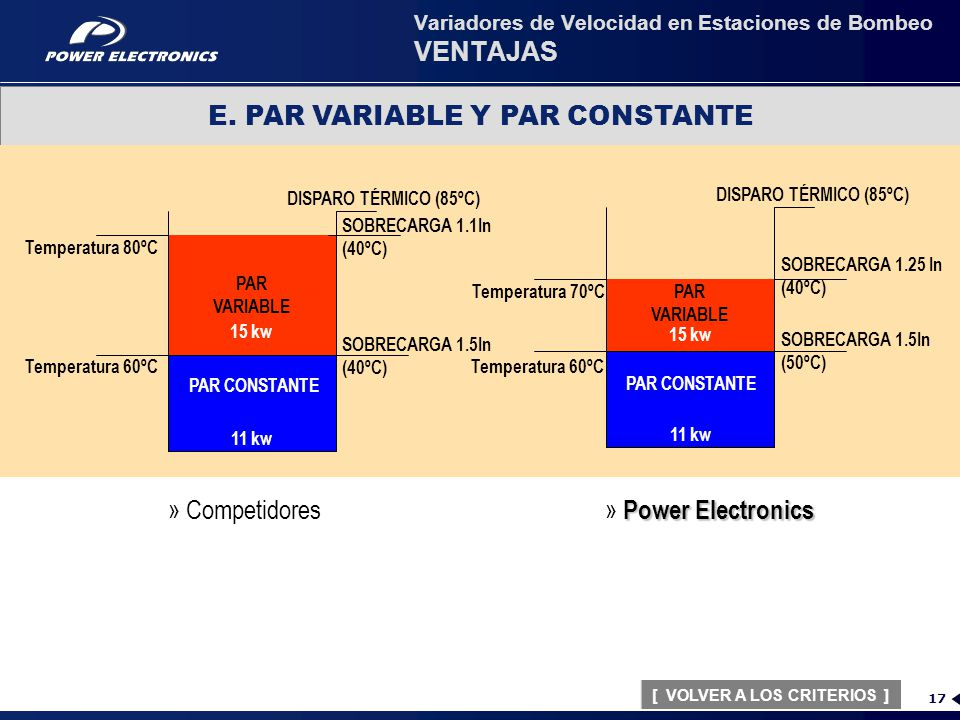 PARTE 1 VARIADORES DE VELOCIDAD EN ESTACIONES DE BOMBEO: VENTAJAS ...