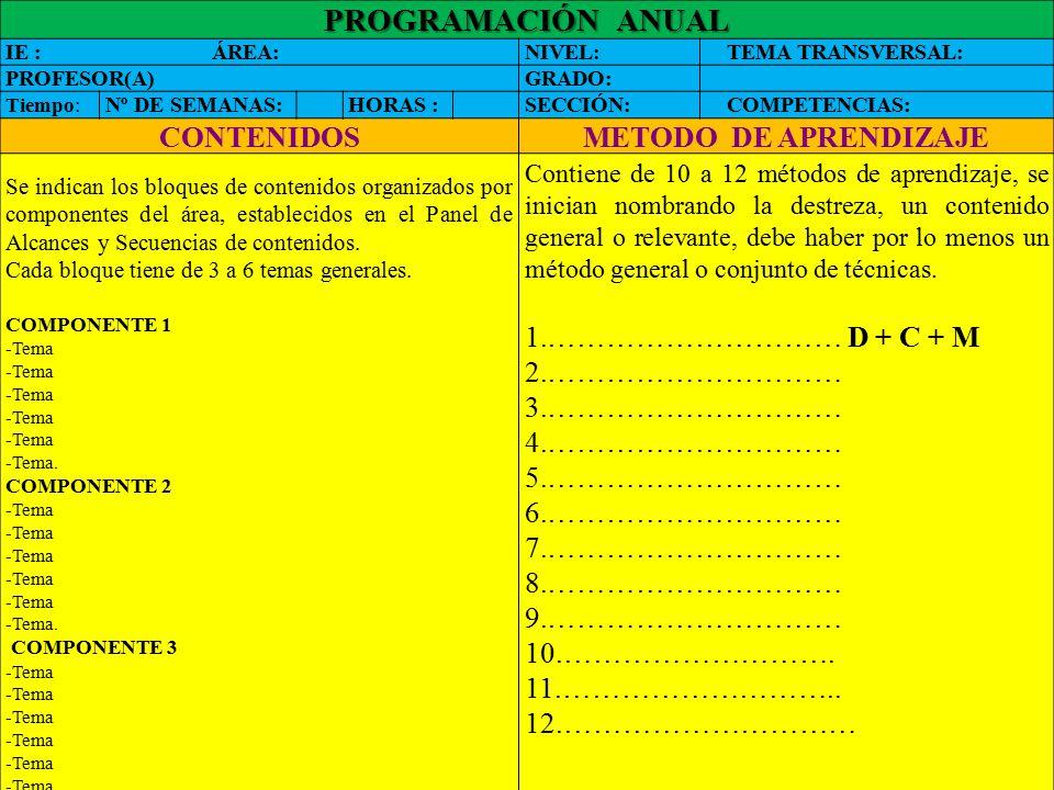 PROGRAMACIÓN ANUAL CONTENIDOS METODO DE APRENDIZAJE
