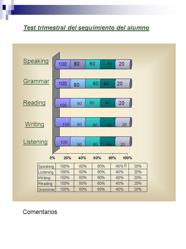Test trimestral del seguimiento del alumno