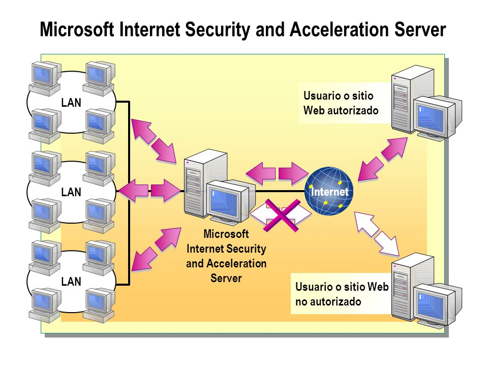 Microsoft Internet Security and Acceleration Server