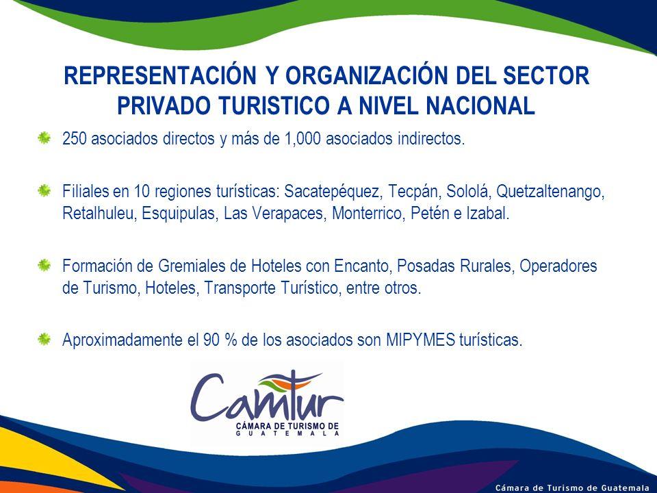 REPRESENTACIÓN Y ORGANIZACIÓN DEL SECTOR PRIVADO TURISTICO A NIVEL NACIONAL