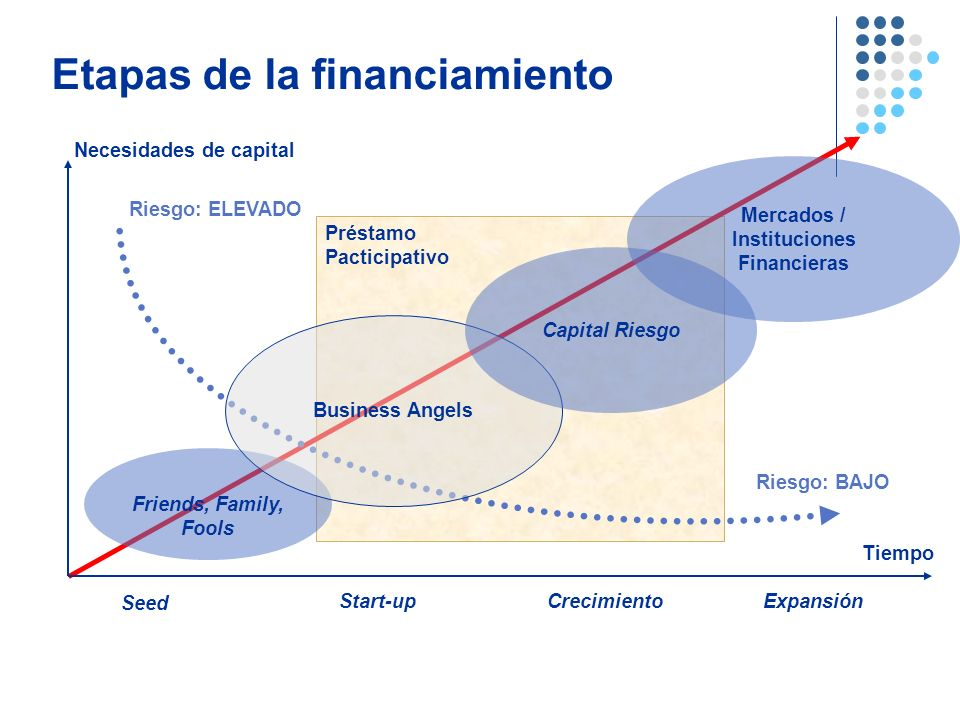 Mercados / Instituciones Financieras