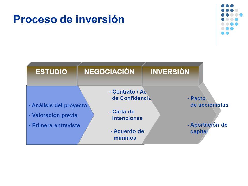 Proceso de inversión ESTUDIO NEGOCIACIÓN INVERSIÓN
