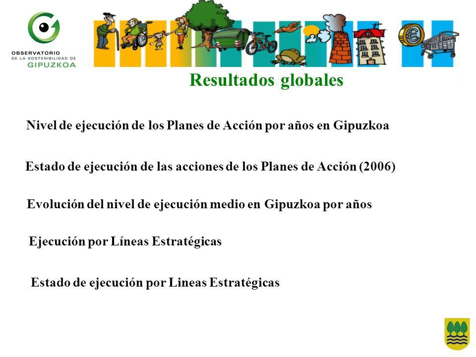 Resultados globales Nivel de ejecución de los Planes de Acción por años en Gipuzkoa.