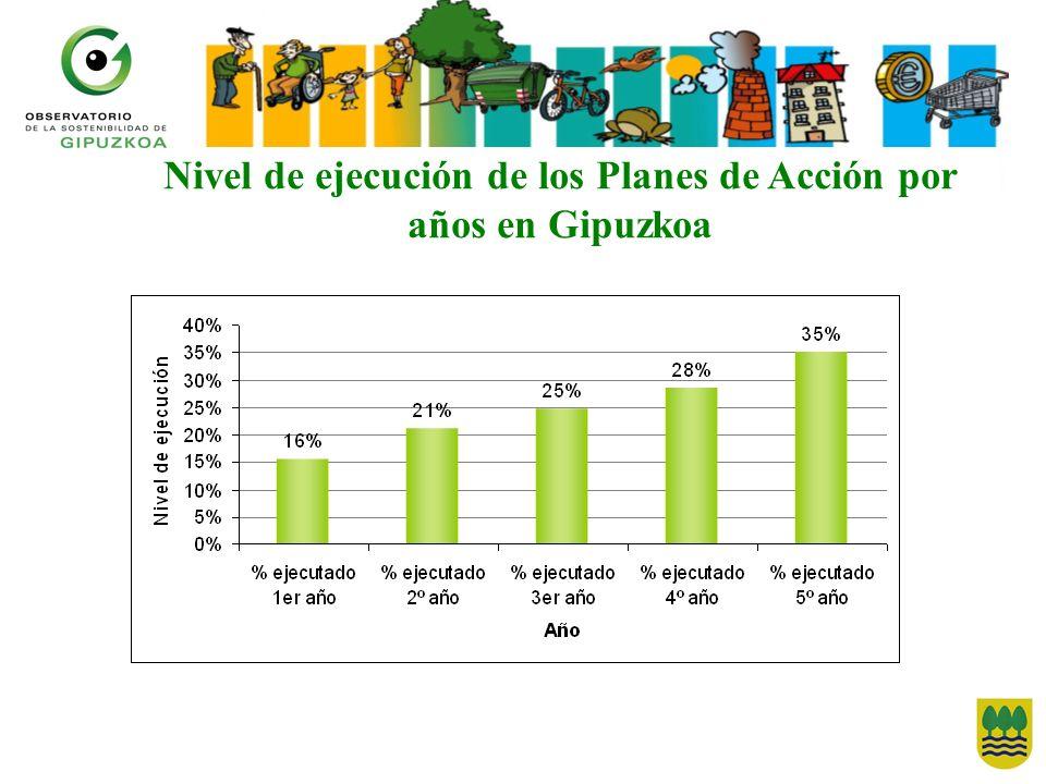 Nivel de ejecución de los Planes de Acción por años en Gipuzkoa