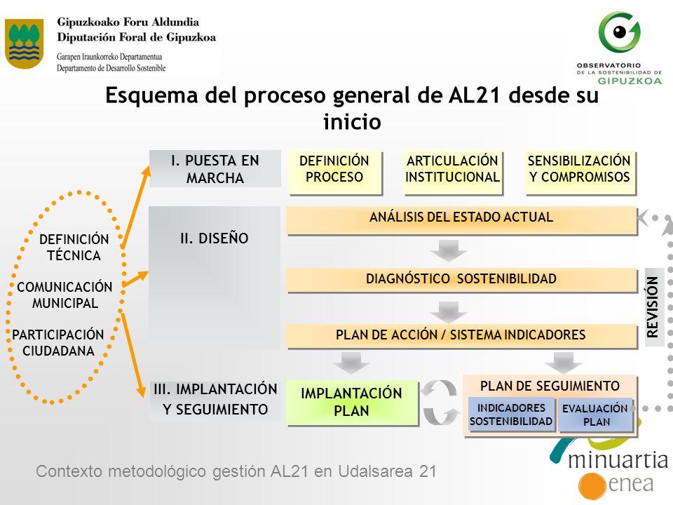 Esquema del proceso general de AL21 desde su inicio