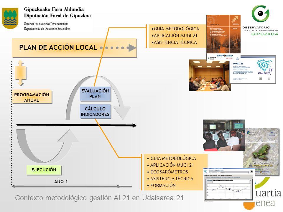 Contexto metodológico gestión AL21 en Udalsarea 21
