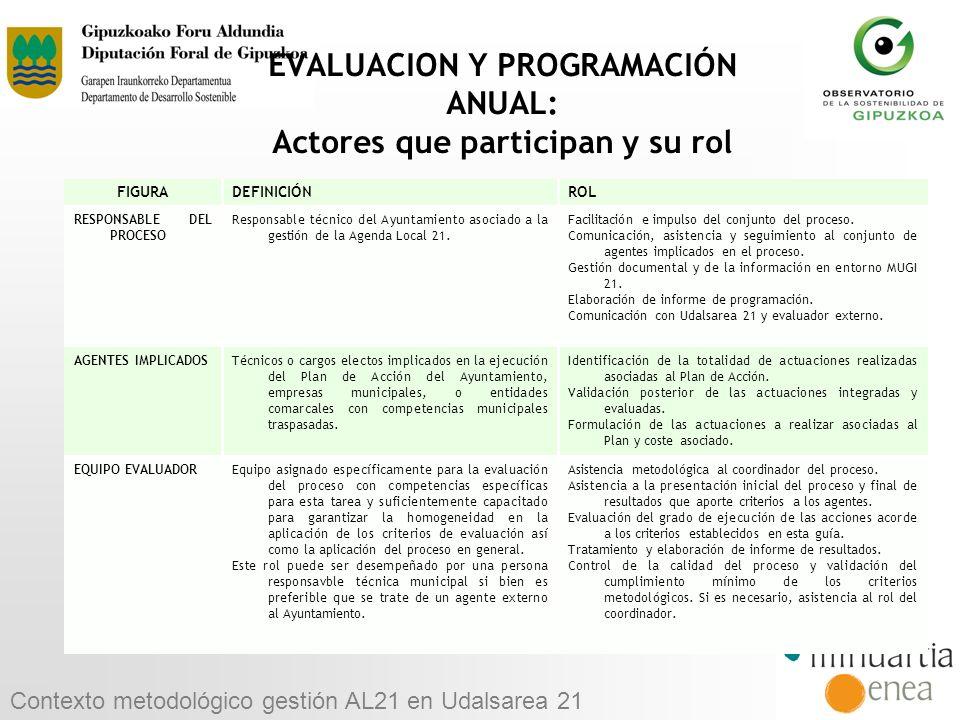 EVALUACION Y PROGRAMACIÓN ANUAL: Actores que participan y su rol