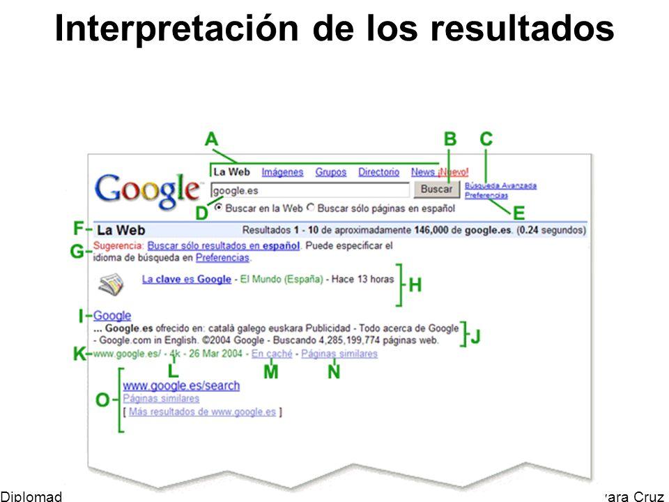 Interpretación de los resultados