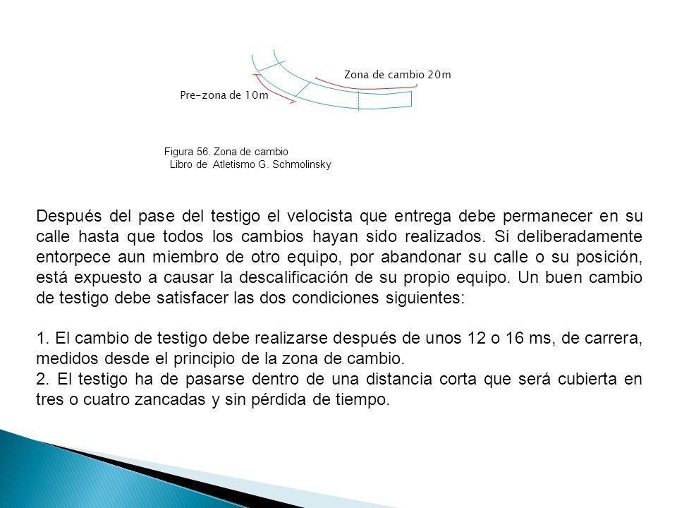 Pre-zona de 10m Zona de cambio 20m. Figura 56. Zona de cambio. Libro de Atletismo G. Schmolinsky.