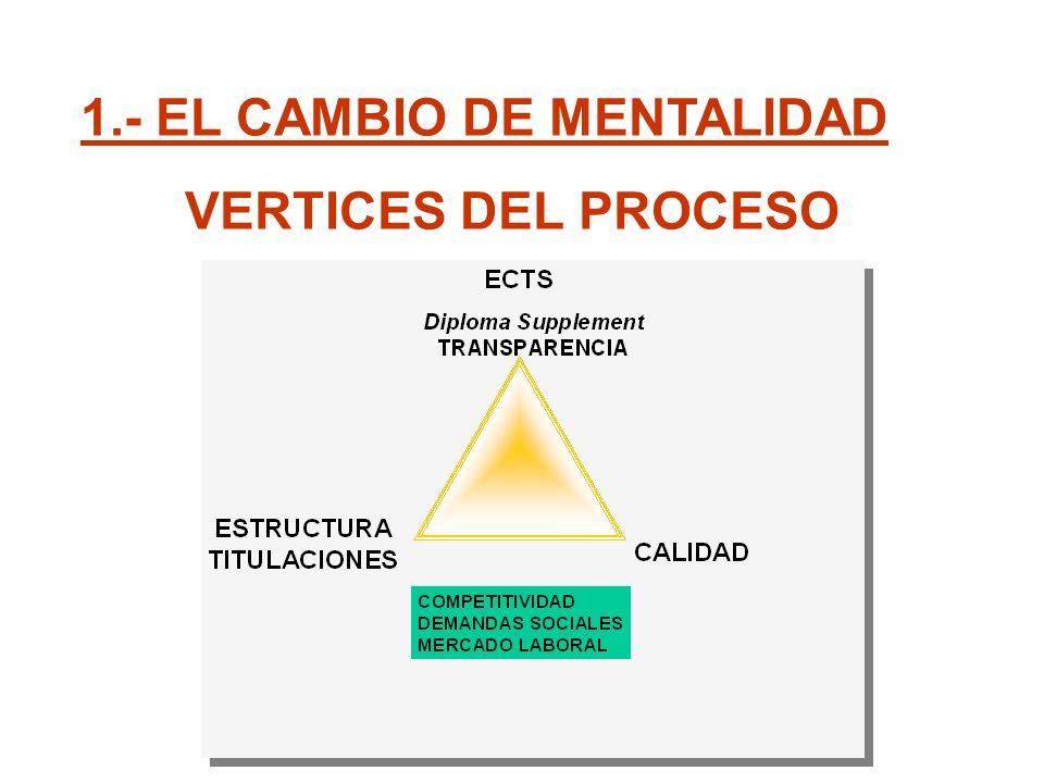 1.- EL CAMBIO DE MENTALIDAD