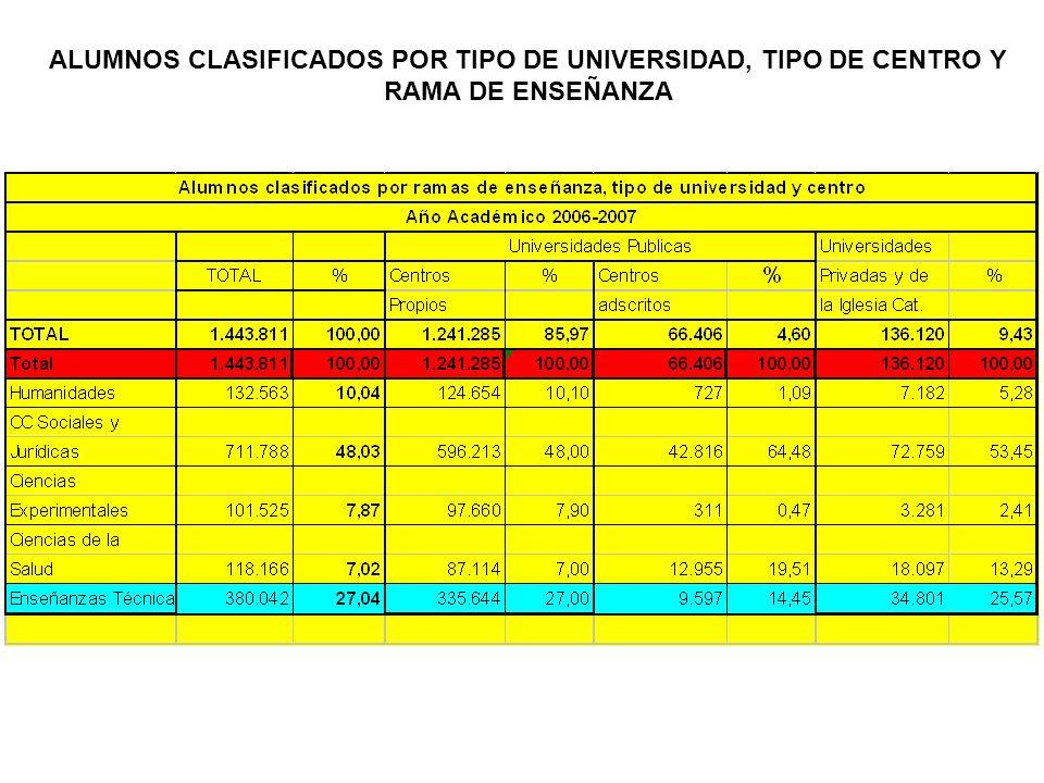 ALUMNOS CLASIFICADOS POR TIPO DE UNIVERSIDAD, TIPO DE CENTRO Y RAMA DE ENSEÑANZA