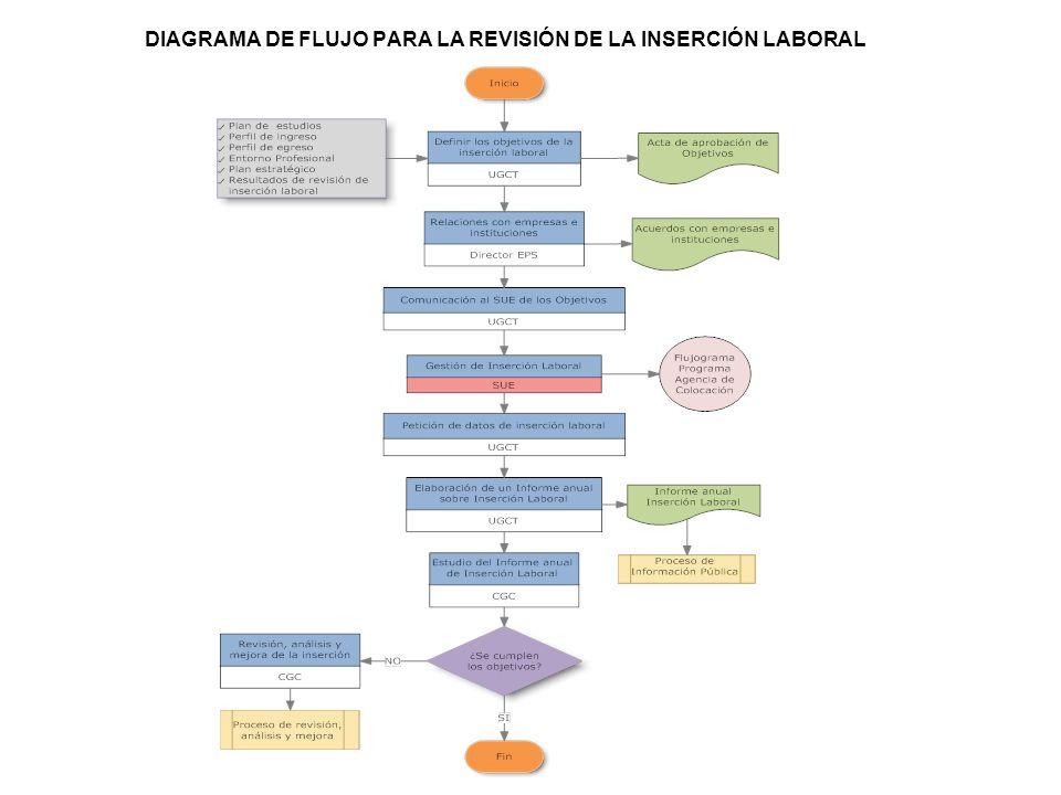 DIAGRAMA DE FLUJO PARA LA REVISIÓN DE LA INSERCIÓN LABORAL