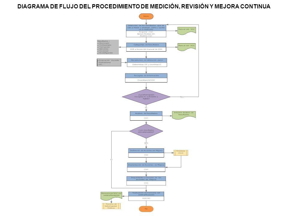 DIAGRAMA DE FLUJO DEL PROCEDIMIENTO DE MEDICIÓN, REVISIÓN Y MEJORA CONTINUA