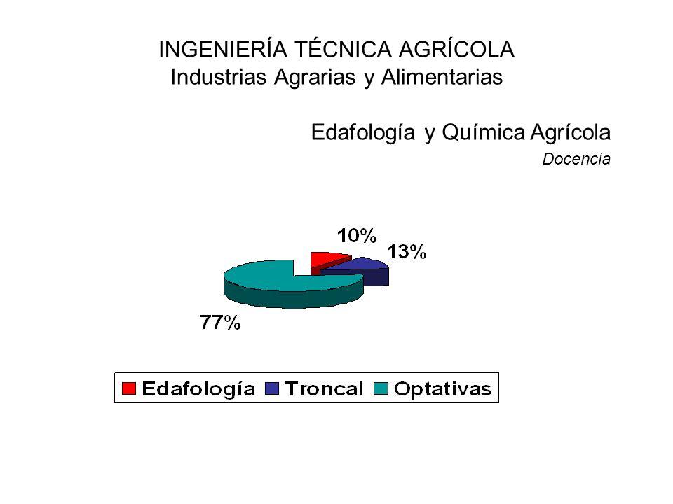 INGENIERÍA TÉCNICA AGRÍCOLA Industrias Agrarias y Alimentarias