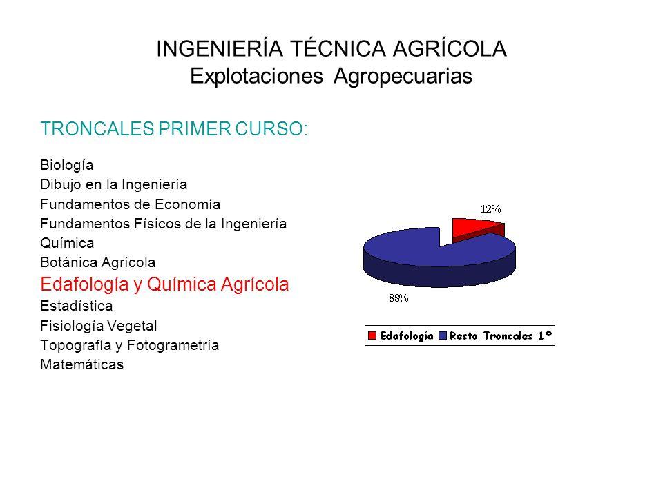 INGENIERÍA TÉCNICA AGRÍCOLA Explotaciones Agropecuarias