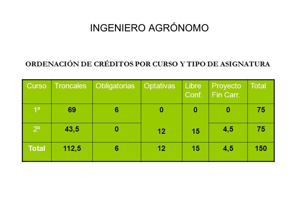 INGENIERO AGRÓNOMO ORDENACIÓN DE CRÉDITOS POR CURSO Y TIPO DE ASIGNATURA. Curso. Troncales. Obligatorias.