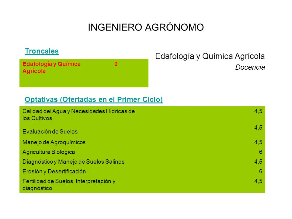 INGENIERO AGRÓNOMO Edafología y Química Agrícola Troncales Docencia