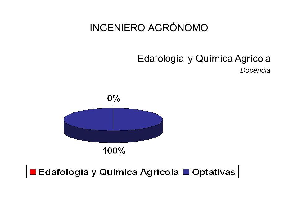 Edafología y Química Agrícola