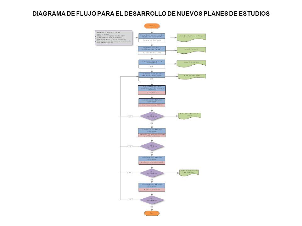 DIAGRAMA DE FLUJO PARA EL DESARROLLO DE NUEVOS PLANES DE ESTUDIOS