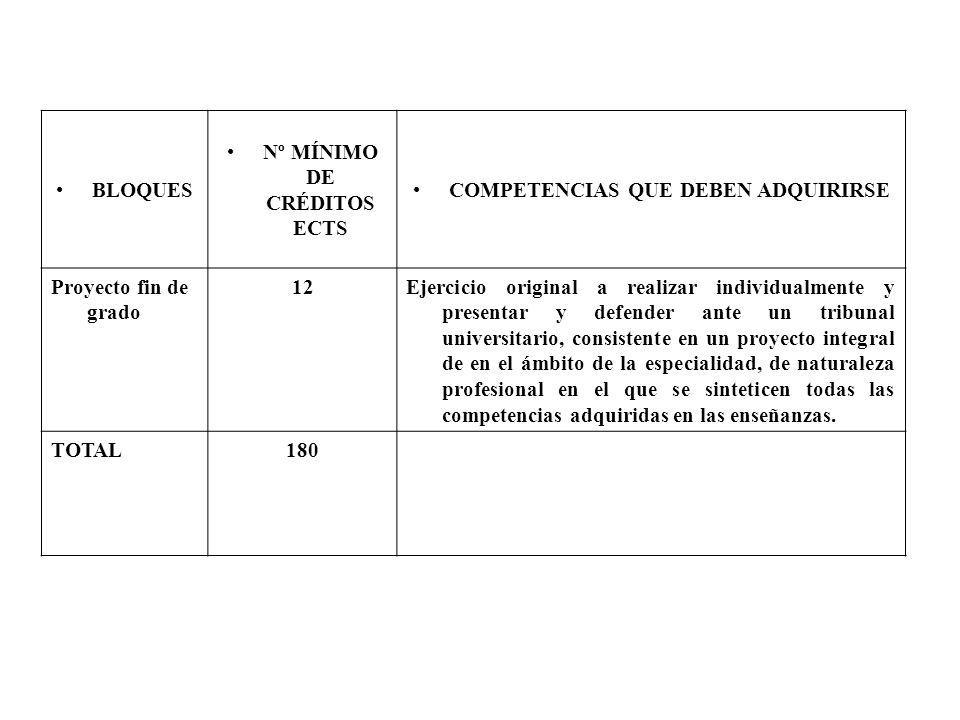 Nº MÍNIMO DE CRÉDITOS ECTS COMPETENCIAS QUE DEBEN ADQUIRIRSE
