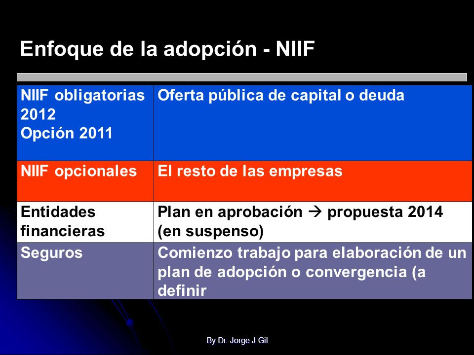 Enfoque de la adopción - NIIF