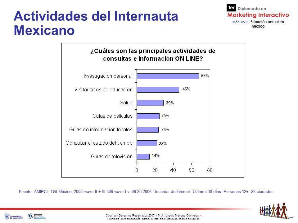 Actividades del Internauta Mexicano