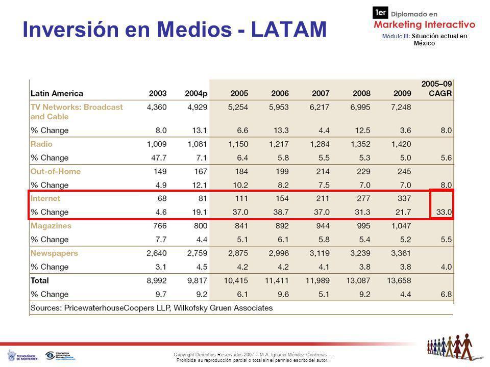Inversión en Medios - LATAM