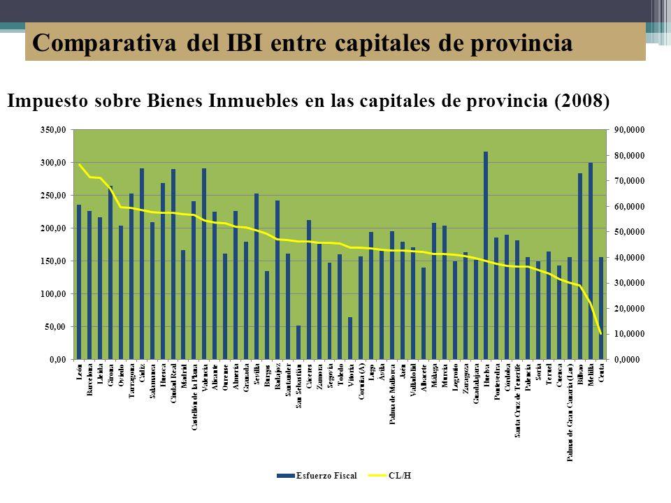 Comparativa del IBI entre capitales de provincia