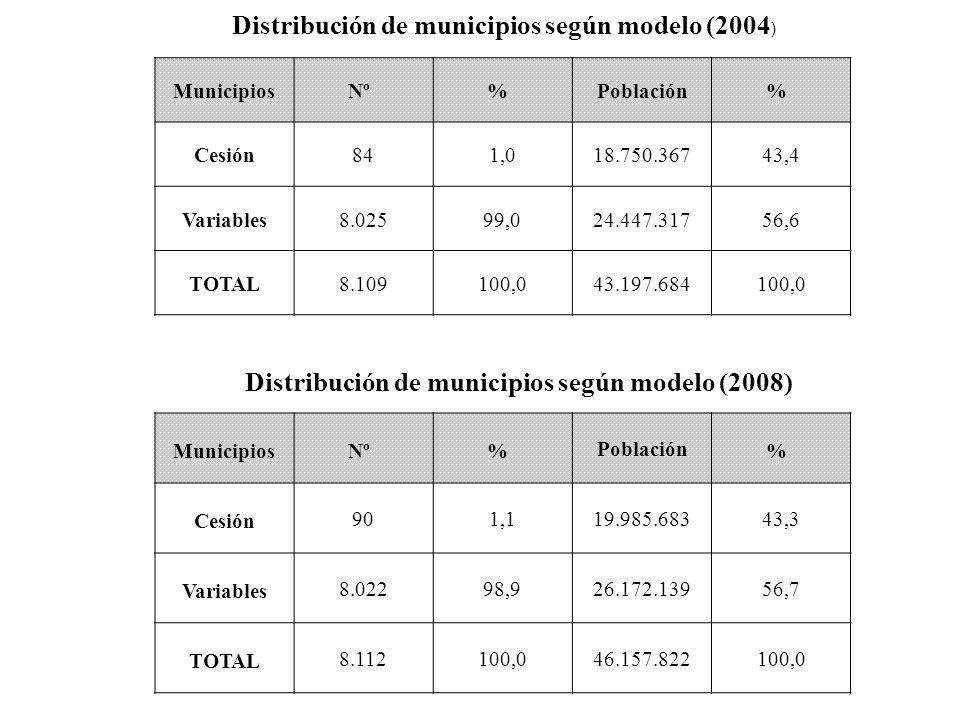 Distribución de municipios según modelo (2008)