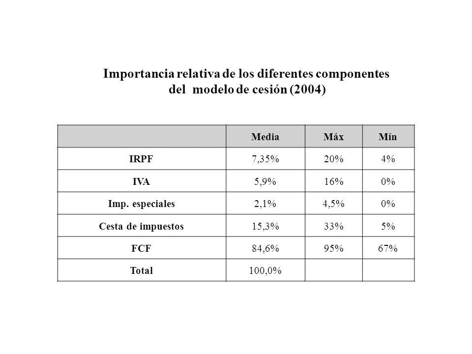 Importancia relativa de los diferentes componentes