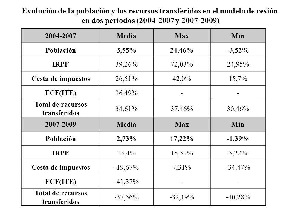 Total de recursos transferidos