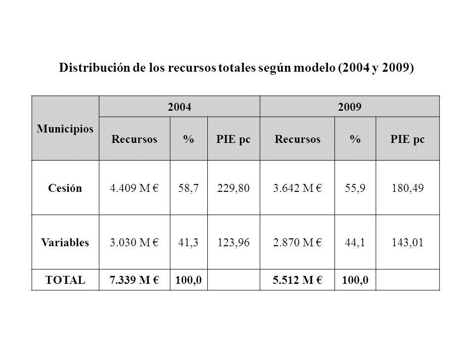 Distribución de los recursos totales según modelo (2004 y 2009)