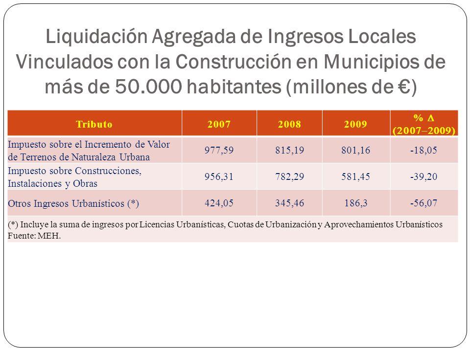 Liquidación Agregada de Ingresos Locales Vinculados con la Construcción en Municipios de más de 50.000 habitantes (millones de €)