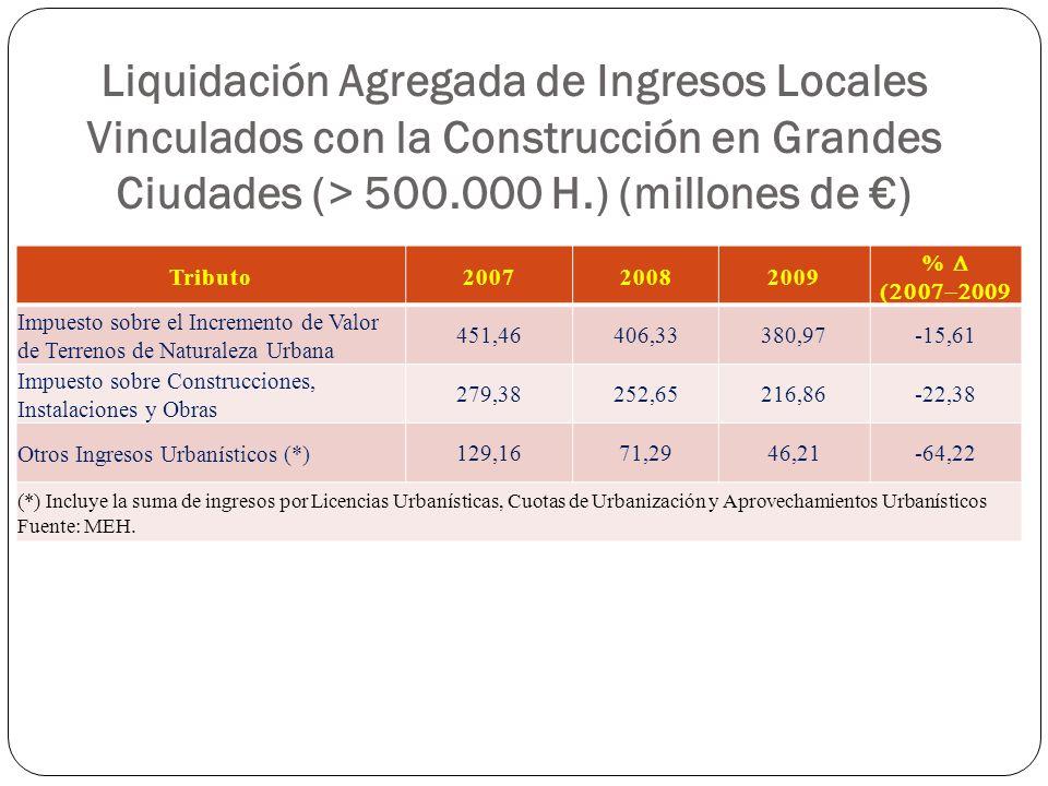 Liquidación Agregada de Ingresos Locales Vinculados con la Construcción en Grandes Ciudades (> 500.000 H.) (millones de €)