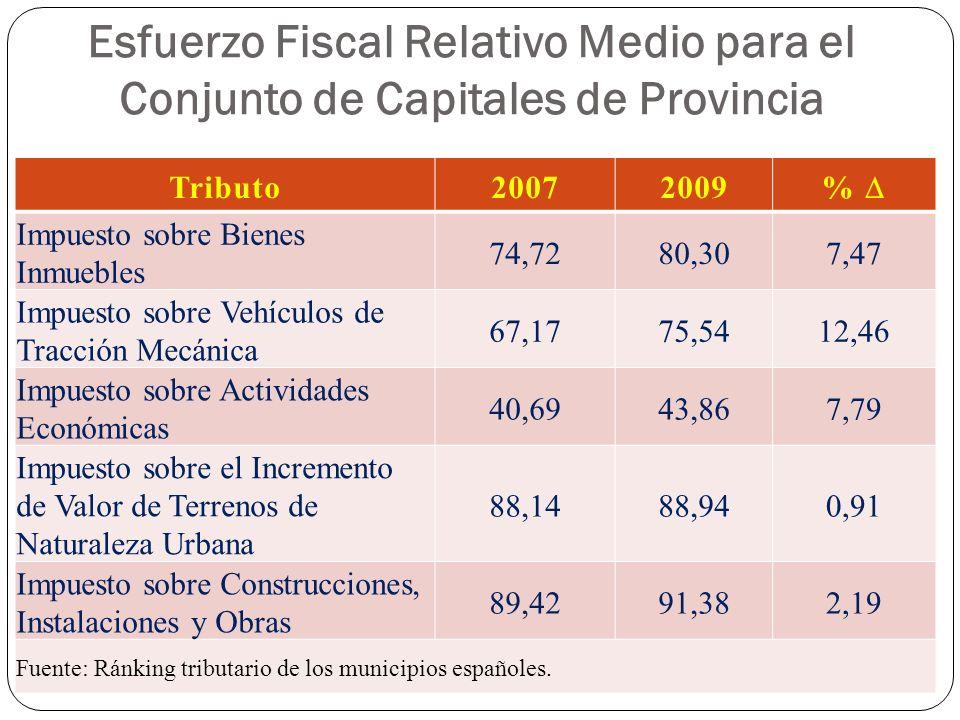 Esfuerzo Fiscal Relativo Medio para el Conjunto de Capitales de Provincia