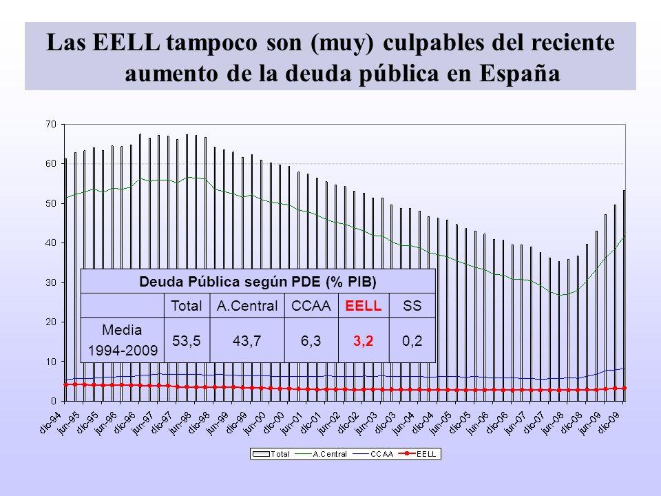 Deuda Pública según PDE (% PIB)