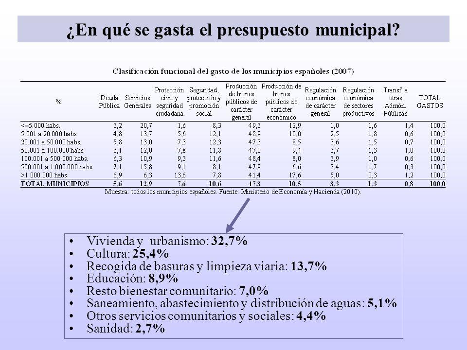 ¿En qué se gasta el presupuesto municipal
