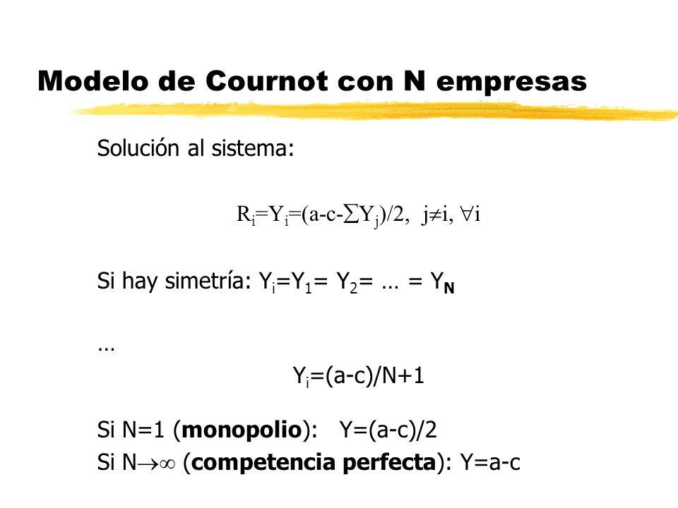 Modelo de Cournot con N empresas