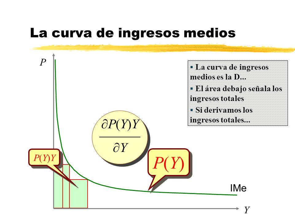 La curva de ingresos medios