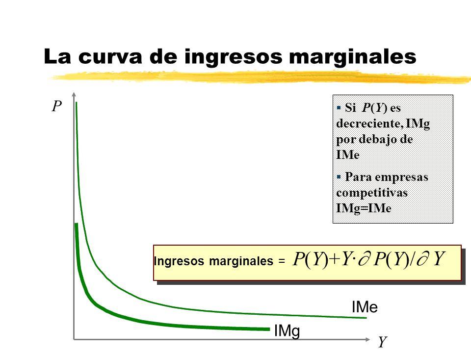 La curva de ingresos marginales