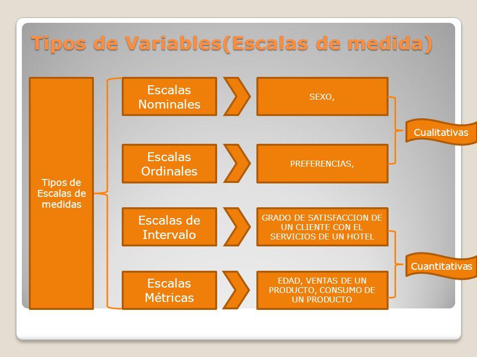 Introducci n al an lisis de informaci n cuantitativa en for Escala de medidas