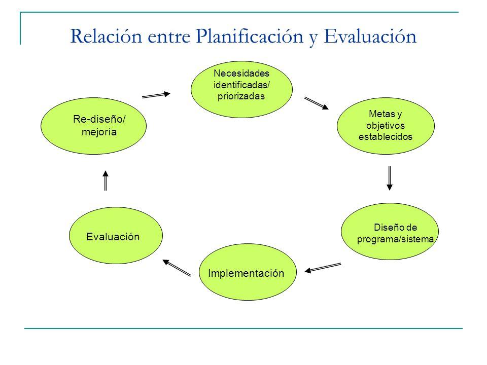 Relación entre Planificación y Evaluación