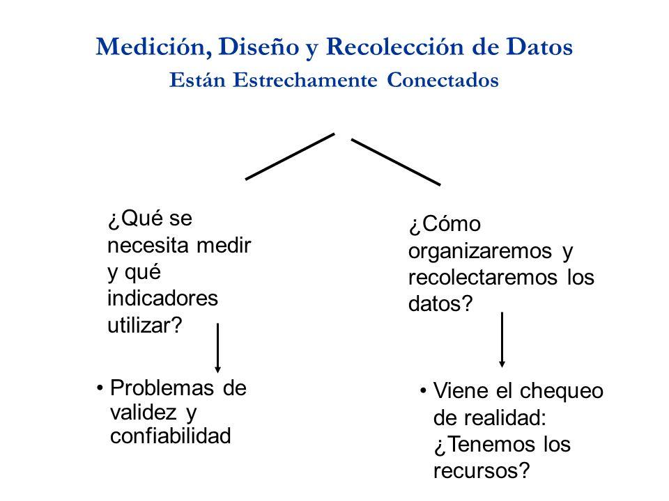 Medición, Diseño y Recolección de Datos Están Estrechamente Conectados