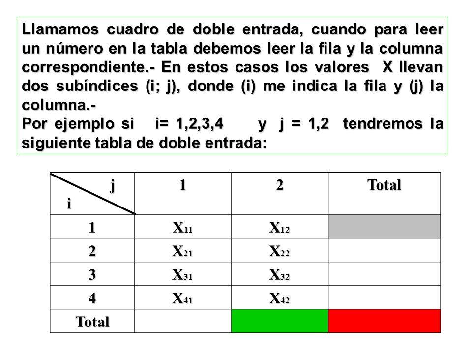 Llamamos cuadro de doble entrada, cuando para leer un número en la tabla debemos leer la fila y la columna correspondiente.- En estos casos los valores X llevan dos subíndices (i; j), donde (i) me indica la fila y (j) la columna.-