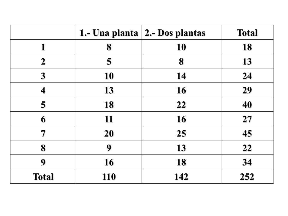 1.- Una planta 2.- Dos plantas. Total. 1. 8. 10. 18. 2. 5. 13. 3. 14. 24. 4. 16. 29. 22.