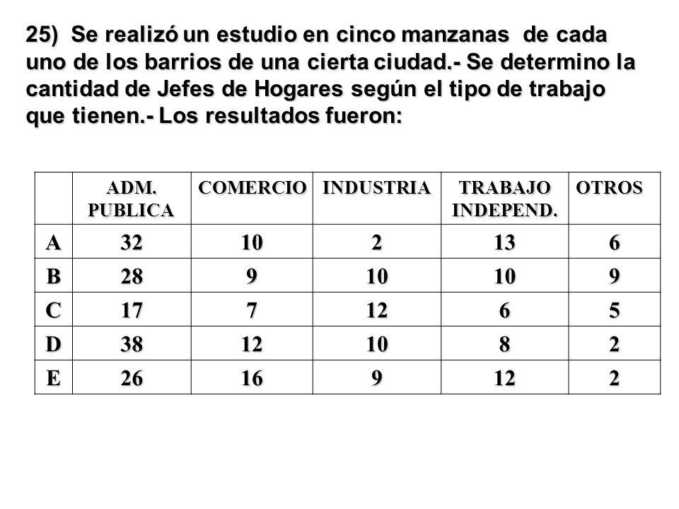 25) Se realizó un estudio en cinco manzanas de cada uno de los barrios de una cierta ciudad.- Se determino la cantidad de Jefes de Hogares según el tipo de trabajo que tienen.- Los resultados fueron: