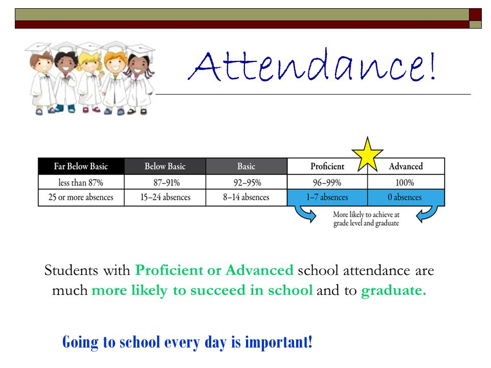 Attendance! Going to school every day is important!