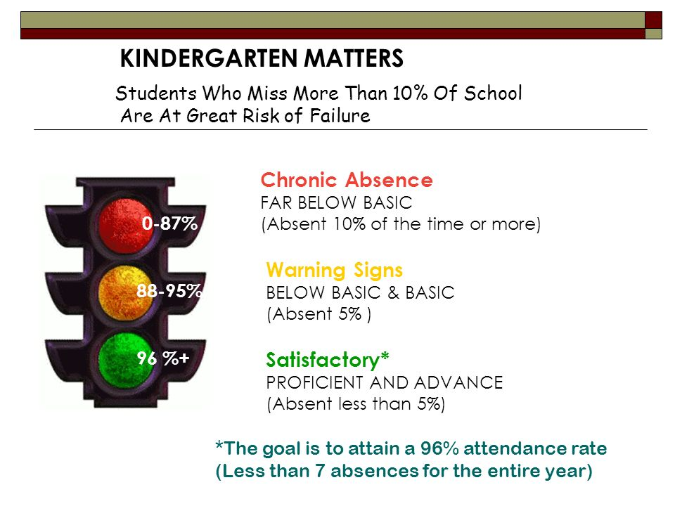 KINDERGARTEN MATTERS Chronic Absence Warning Signs Satisfactory*